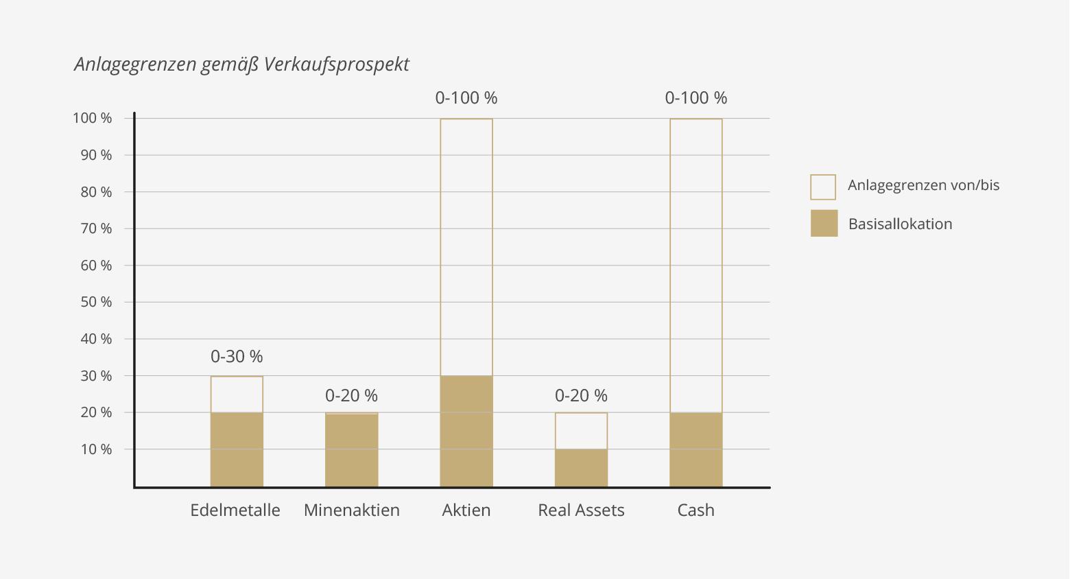 SOLIT Wertefonds - Der Fonds - Anlagegrenzen